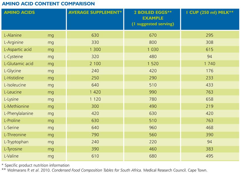 Amino Acid content comparison
