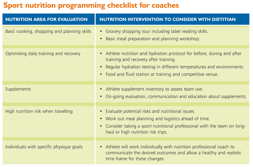 Sport nutrition programming checklist