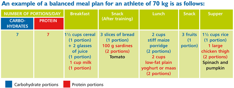 Balanced meal plan
