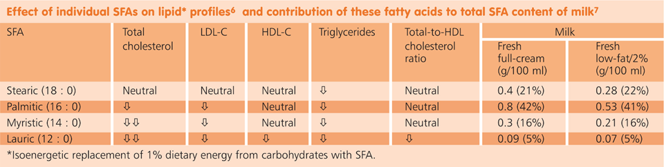 Effect of Individual SAFs