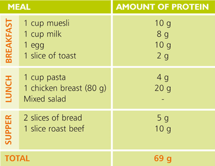 Amount of protein