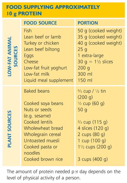 Food supplying 10g protein