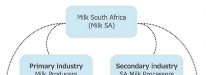 Dairy Industry Structure