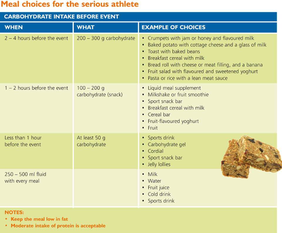 Meal choices for the serious athlete