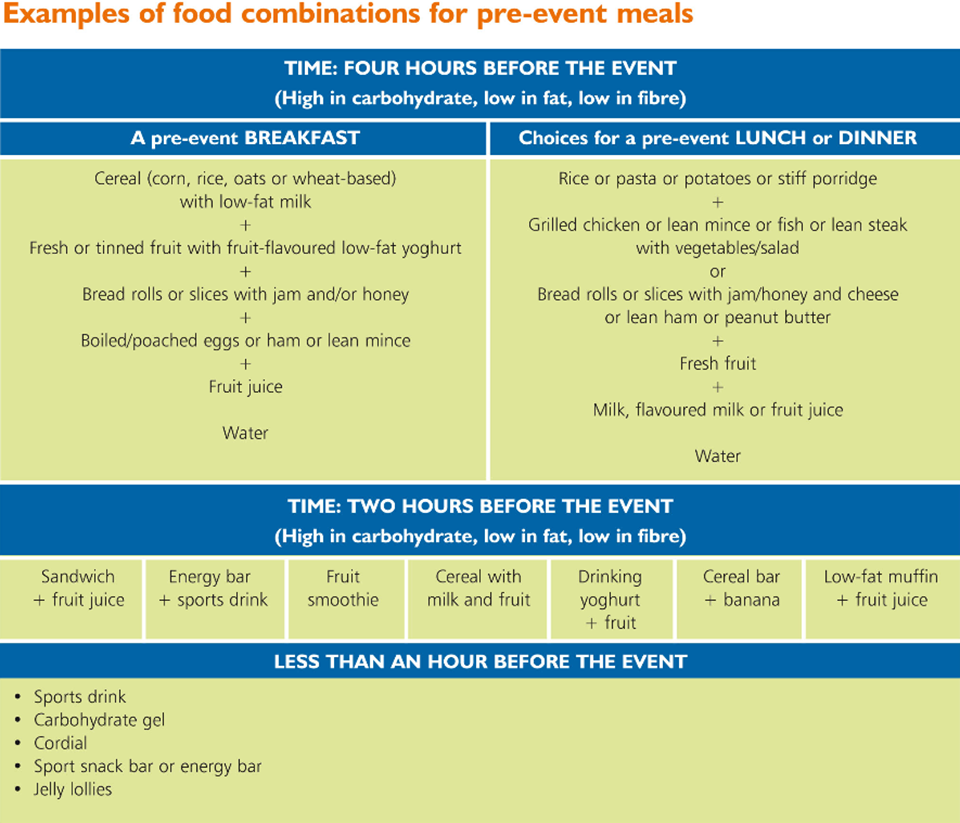 Examples of food combinations for pre-event meals