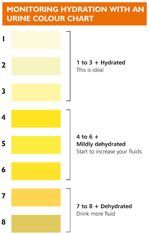 Monitoring Hydration with urine charts