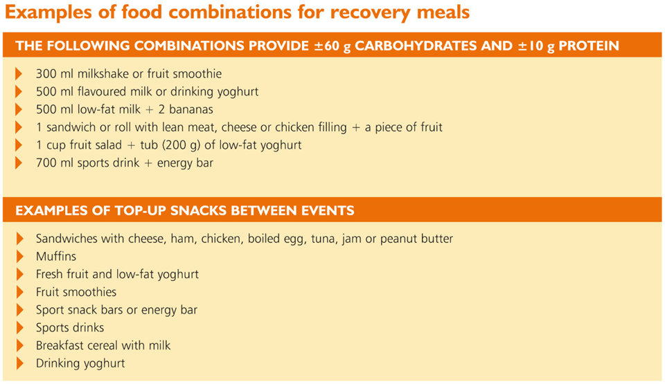 Food combinations for recovery meals