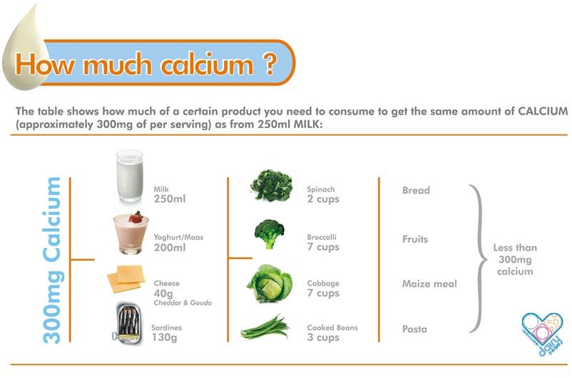 How much calcium